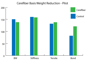 Cerefiber BW Reduction